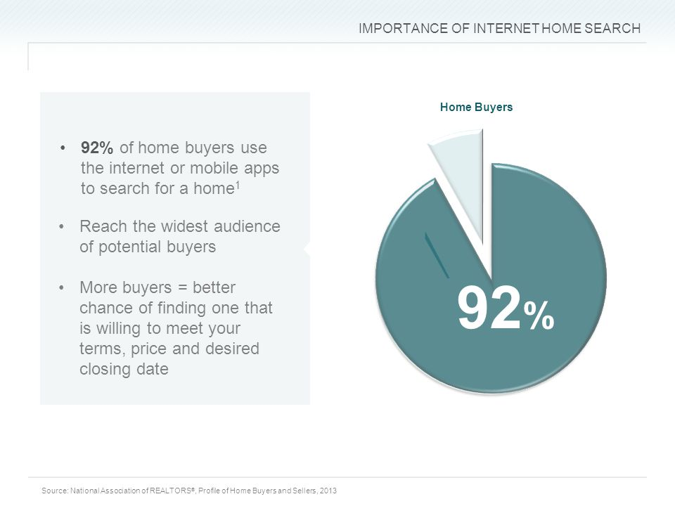 IMPORTANCE OF INTERNET HOME SEARCH 92 % Home Buyers 92% of home buyers use the internet or mobile apps to search for a home 1 Reach the widest audience of potential buyers More buyers = better chance of finding one that is willing to meet your terms, price and desired closing date Source: National Association of REALTORS ®, Profile of Home Buyers and Sellers, 2013