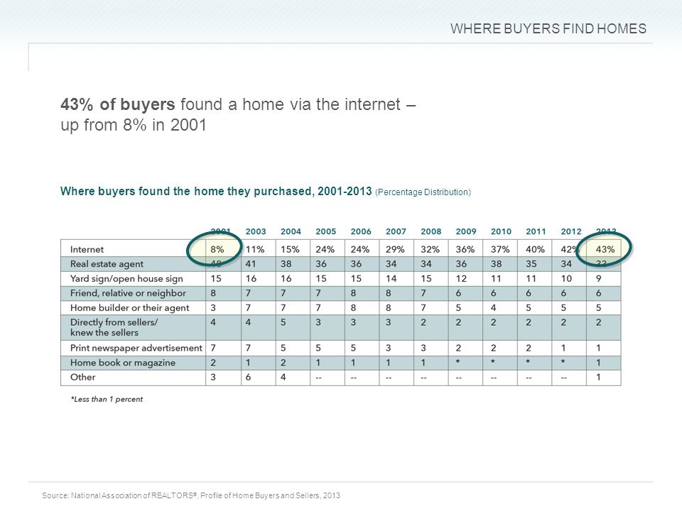 WHERE BUYERS FIND HOMES 43% of buyers found a home via the internet – up from 8% in 2001 Source: National Association of REALTORS ®, Profile of Home Buyers and Sellers, 2013 Where buyers found the home they purchased, (Percentage Distribution)