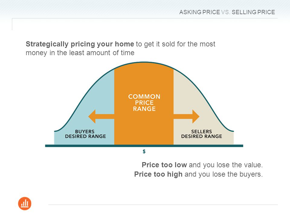 ASKING PRICE VS. SELLING PRICE Price too low and you lose the value.