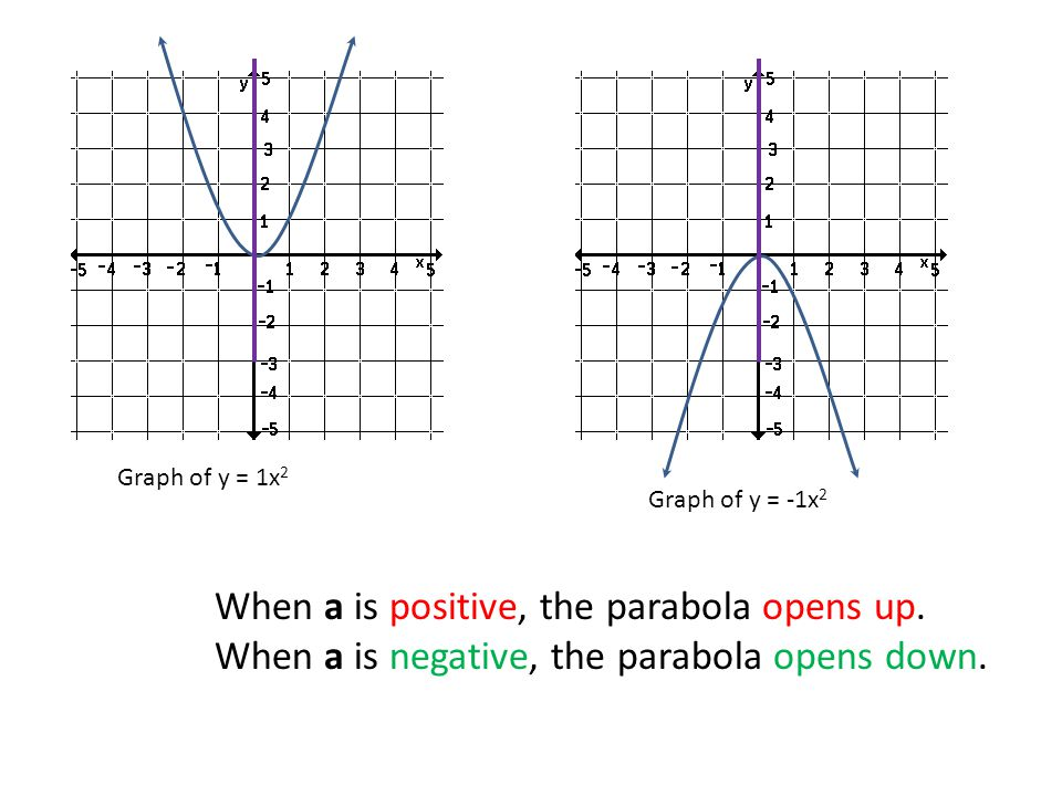 Graph of y = 1x 2 Graph of y = -1x 2 When a is positive, the parabola opens up.