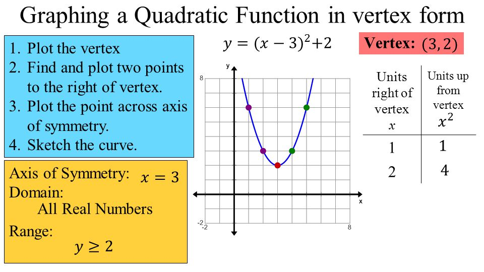 Quadratic Functions Unit Objectives Solve A Quadratic Equation