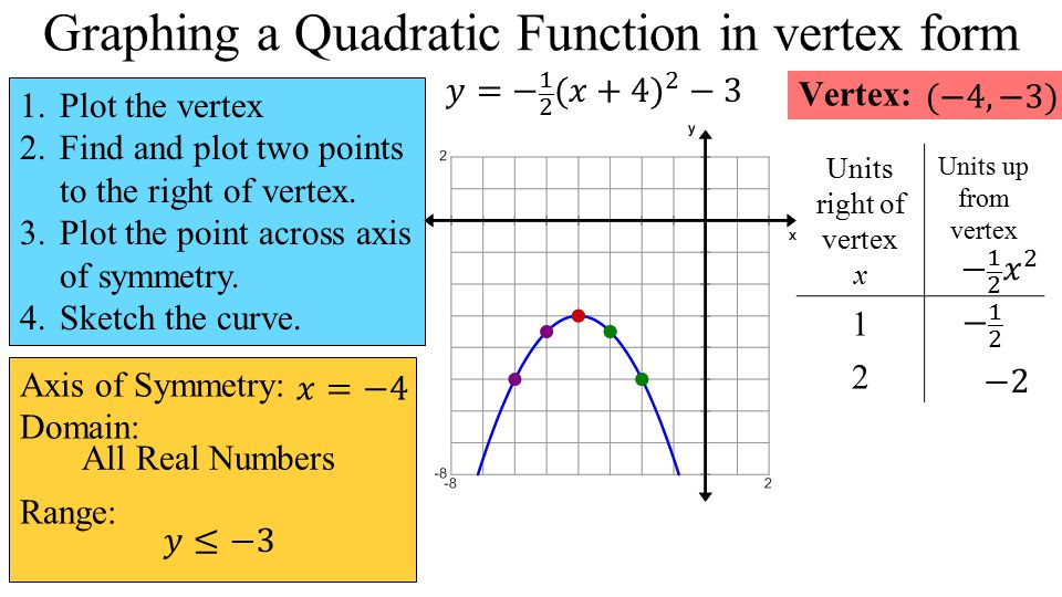 Quadratic Functions Unit Objectives: Solve a quadratic equation ...