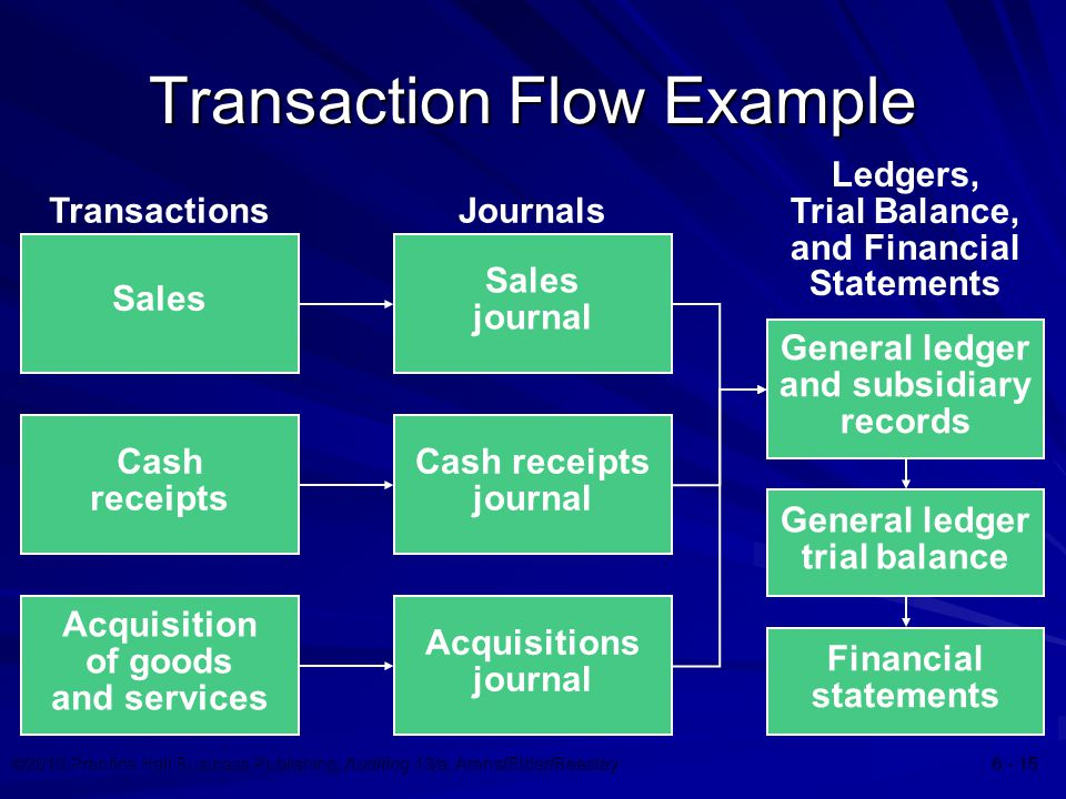©2010 Prentice Hall Business Publishing, Auditing 13/e, Arens/Elder/Beasley Transaction Flow Example Ledgers, Trial Balance, and Financial Statements General ledger and subsidiary records General ledger trial balance Financial statements Acquisition of goods and services Sales Cash receipts Transactions Cash receipts journal Sales journal Acquisitions journal Journals