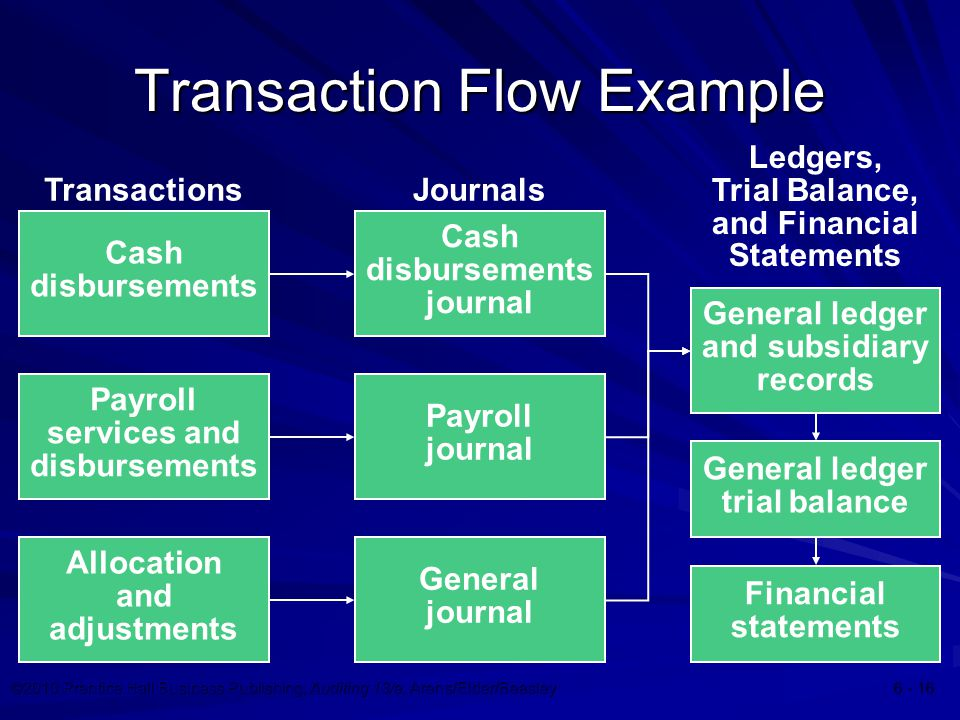 ©2010 Prentice Hall Business Publishing, Auditing 13/e, Arens/Elder/Beasley Transaction Flow Example Allocation and adjustments Cash disbursements Payroll services and disbursements Ledgers, Trial Balance, and Financial Statements General ledger and subsidiary records General ledger trial balance Financial statements Transactions Payroll journal Cash disbursements journal General journal Journals