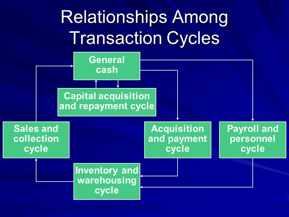 ©2010 Prentice Hall Business Publishing, Auditing 13/e, Arens/Elder/Beasley Relationships Among Transaction Cycles General cash Capital acquisition and repayment cycle Sales and collection cycle Acquisition and payment cycle Payroll and personnel cycle Inventory and warehousing cycle