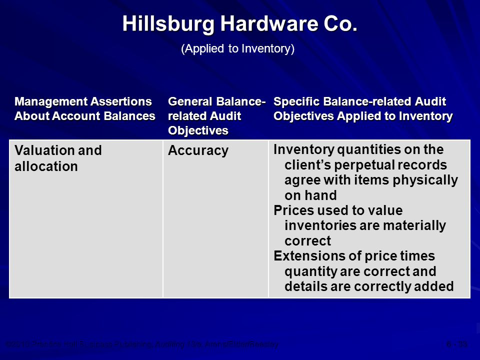 ©2010 Prentice Hall Business Publishing, Auditing 13/e, Arens/Elder/Beasley Management Assertions About Account Balances General Balance- related Audit Objectives Valuation and allocation Accuracy Inventory quantities on the client's perpetual records agree with items physically on hand Prices used to value inventories are materially correct Extensions of price times quantity are correct and details are correctly added Specific Balance-related Audit Objectives Applied to Inventory Hillsburg Hardware Co.