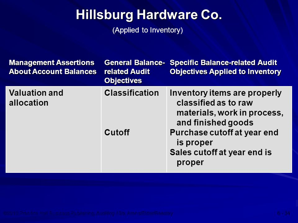 ©2010 Prentice Hall Business Publishing, Auditing 13/e, Arens/Elder/Beasley Management Assertions About Account Balances General Balance- related Audit Objectives Valuation and allocation Classification Cutoff Inventory items are properly classified as to raw materials, work in process, and finished goods Purchase cutoff at year end is proper Sales cutoff at year end is proper Specific Balance-related Audit Objectives Applied to Inventory Hillsburg Hardware Co.