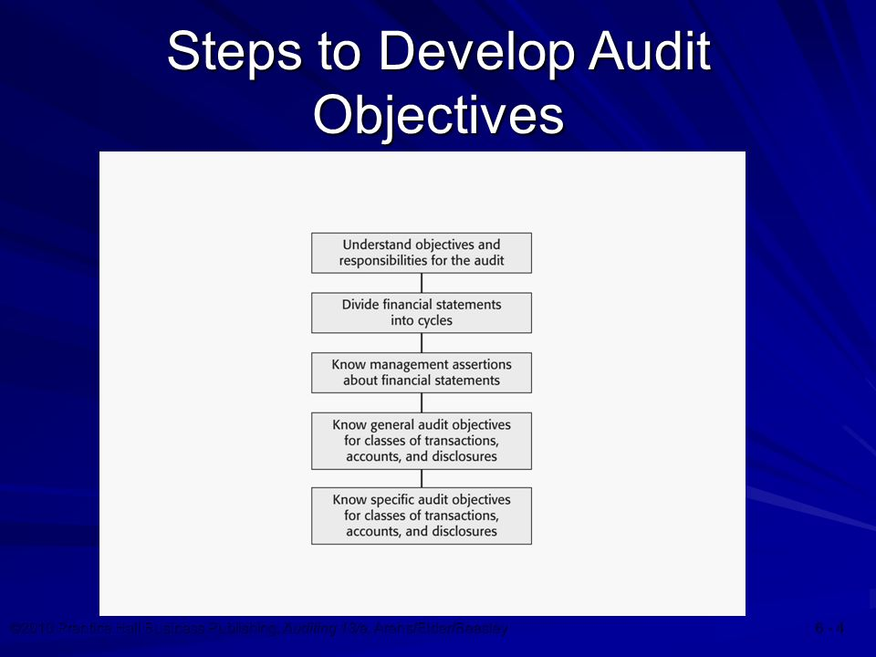 ©2010 Prentice Hall Business Publishing, Auditing 13/e, Arens/Elder/Beasley Steps to Develop Audit Objectives