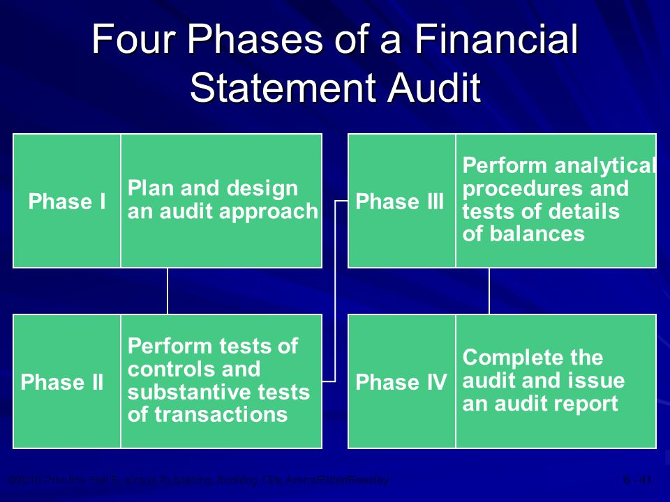 ©2010 Prentice Hall Business Publishing, Auditing 13/e, Arens/Elder/Beasley Four Phases of a Financial Statement Audit Phase I Plan and design an audit approach Phase II Perform tests of controls and substantive tests of transactions Phase III Perform analytical procedures and tests of details of balances Phase IV Complete the audit and issue an audit report