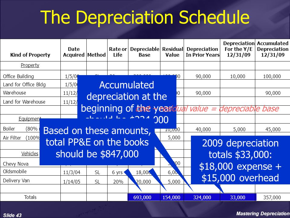 equipment depreciation schedule