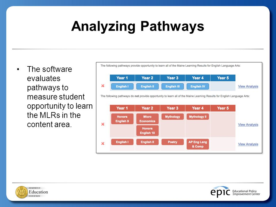 Analyzing Pathways The software evaluates pathways to measure student opportunity to learn the MLRs in the content area.