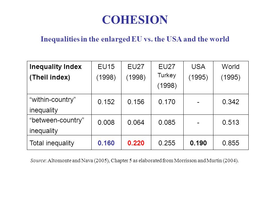 Total inequality between-country inequality within-country inequality World (1995) USA (1995) EU27 Turkey (1998) EU27 (1998) EU15 (1998) Inequality Index (Theil index) Source: Altomonte and Nava (2005), Chapter 5 as elaborated from Morrisson and Murtin (2004).