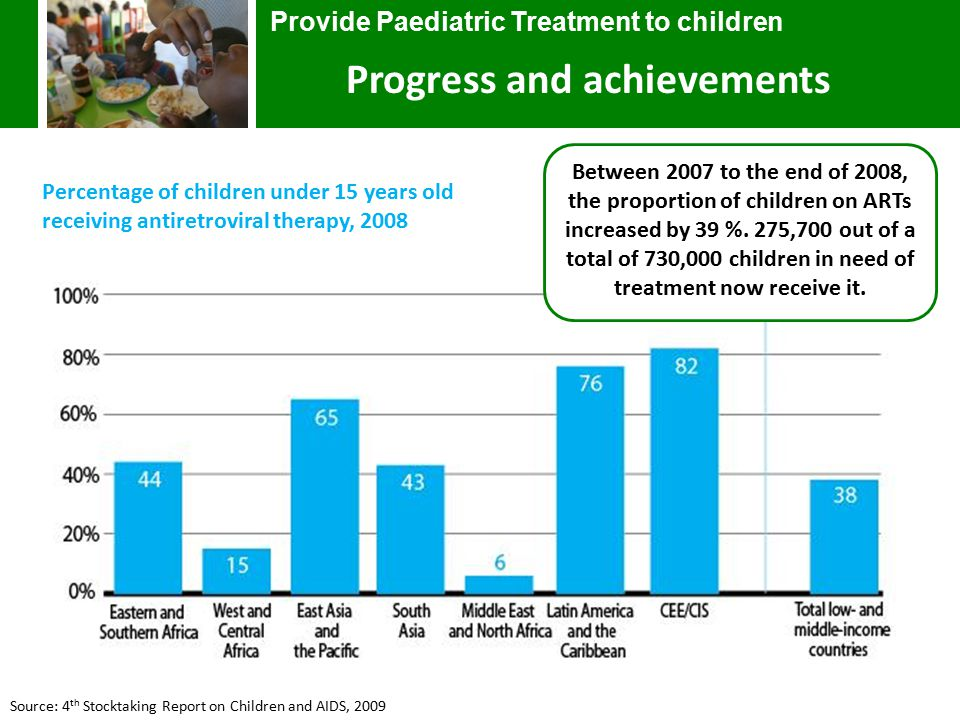 Source: 4 th Stocktaking Report on Children and AIDS, 2009 Percentage of children under 15 years old receiving antiretroviral therapy, 2008 Provide Paediatric Treatment to children Progress and achievements Between 2007 to the end of 2008, the proportion of children on ARTs increased by 39 %.