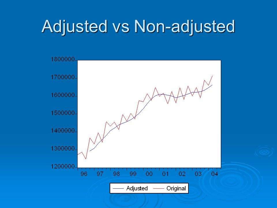 Adjusted vs Non-adjusted