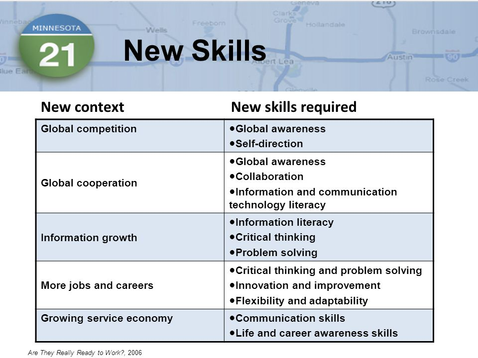 New Skills Global competition●Global awareness ●Self-direction Global cooperation ●Global awareness ●Collaboration ●Information and communication technology literacy Information growth ●Information literacy ●Critical thinking ●Problem solving More jobs and careers ●Critical thinking and problem solving ●Innovation and improvement ●Flexibility and adaptability Growing service economy●Communication skills ●Life and career awareness skills New context New skills required Are They Really Ready to Work , 2006