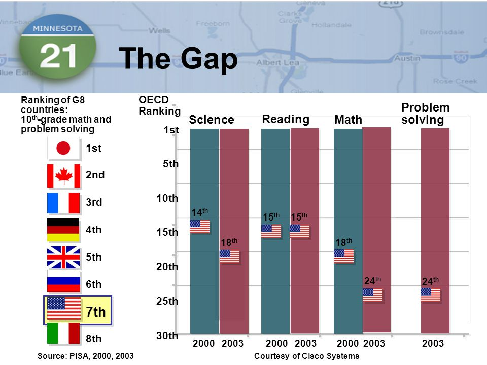 The Gap Source: PISA, 2000, 2003 Courtesy of Cisco Systems 30th 25th 20th 15th 10th 5th 1st OECD Ranking Math Science Reading Problem solving Ranking of G8 countries: 10 th -grade math and problem solving 1st 2nd 3rd 4th 5th 6th 7th 8th 24 th 18 th 24 th 14 th 18 th 15 th