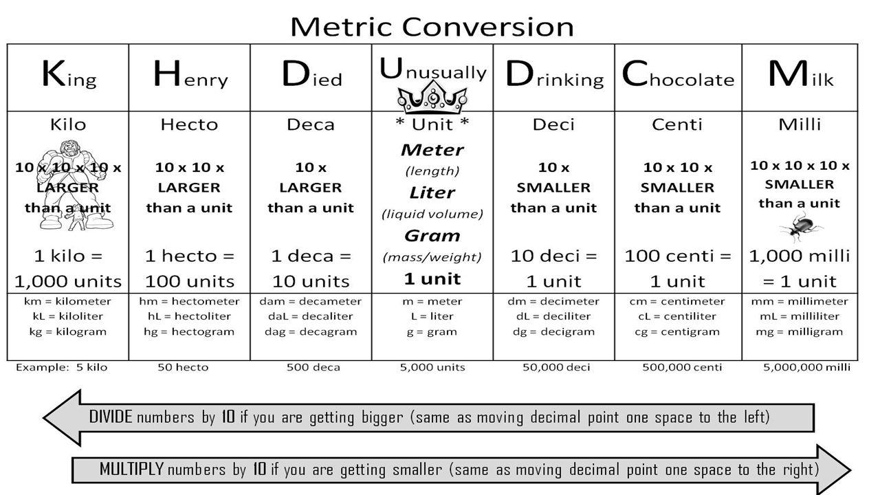 Unit 2 Metrics. - ppt download