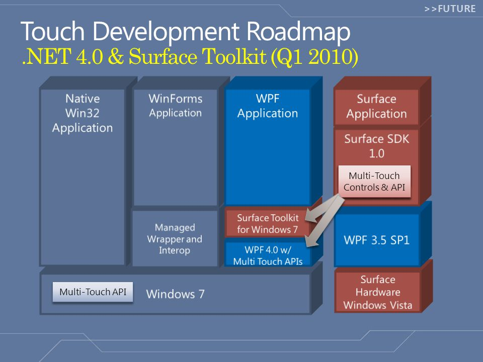 >>FUTURE.NET 4.0 & Surface Toolkit (Q1 2010) Multi-Touch Controls Surface Multi-Touch Controls &API Multi-Touch API Multi-Touch Controls & API