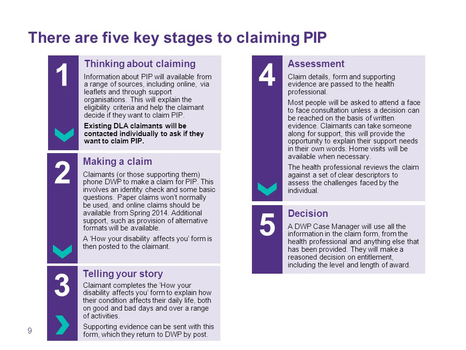 9 There are five key stages to claiming PIP Thinking about claiming Information about PIP will available from a range of sources, including online, via leaflets and through support organisations.