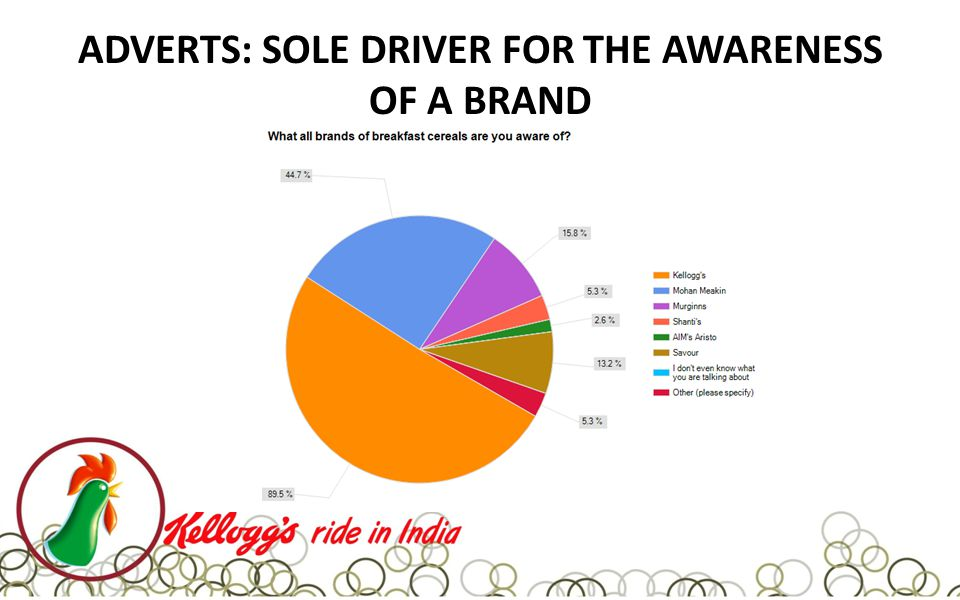 ADVERTS: SOLE DRIVER FOR THE AWARENESS OF A BRAND