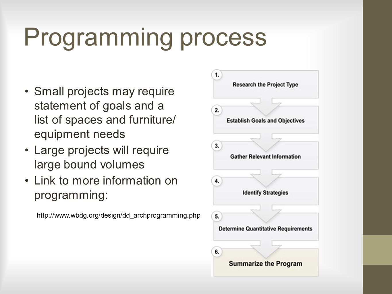 Interior Design Programming Programming Chapter 25  Interior Design Reference Manual Ppt .