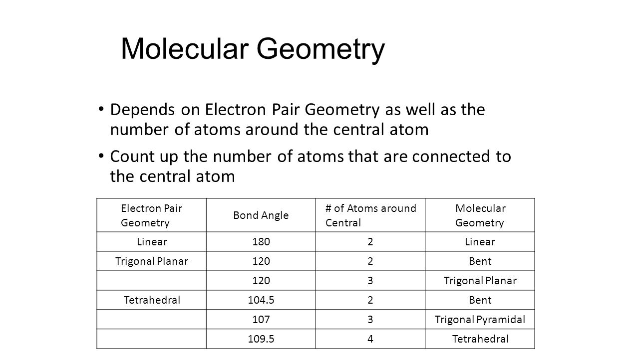 Molecular Geometry Depends on Electron Pair Geometry as well as the number of atoms around the central atom Count up the number of atoms that are connected to the central atom Electron Pair Geometry Bond Angle # of Atoms around Central Molecular Geometry Linear1802Linear Trigonal Planar1202Bent 1203Trigonal Planar Tetrahedral104.52Bent 1073Trigonal Pyramidal Tetrahedral