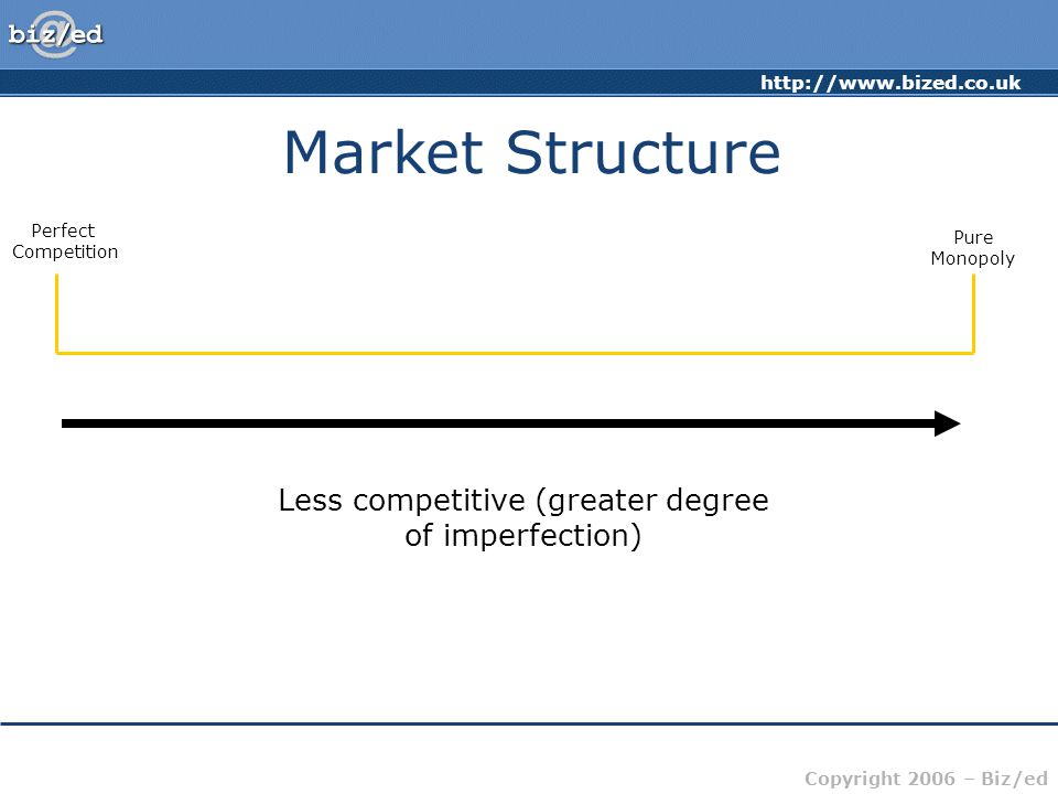 Copyright 2006 – Biz/ed Market Structure Less competitive (greater degree of imperfection) Perfect Competition Pure Monopoly