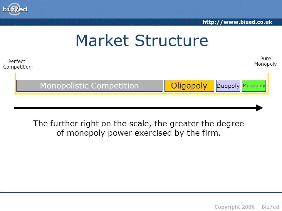 Copyright 2006 – Biz/ed Market Structure Perfect Competition Pure Monopoly Monopolistic CompetitionOligopoly Duopoly Monopoly The further right on the scale, the greater the degree of monopoly power exercised by the firm.