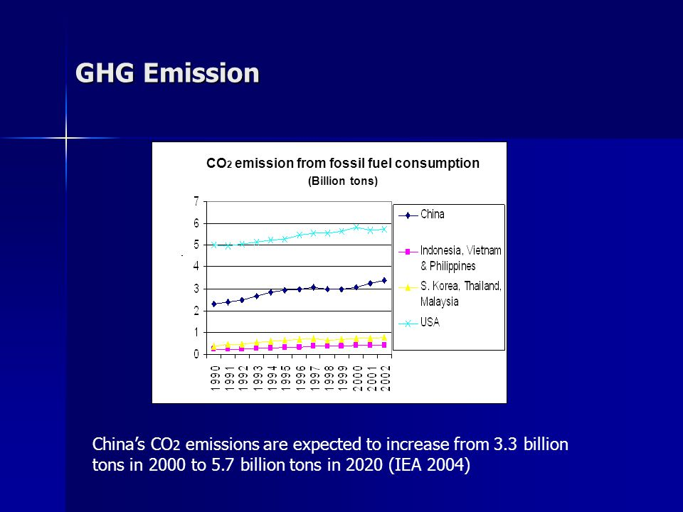 CO 2 emission from fossil fuel consumption (Billion tons) GHG Emission China's CO 2 emissions are expected to increase from 3.3 billion tons in 2000 to 5.7 billion tons in 2020 (IEA 2004)
