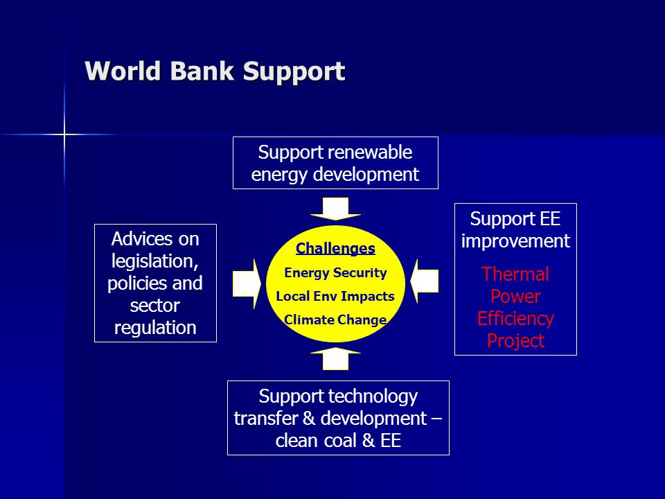 World Bank Support Challenges Energy Security Local Env Impacts Climate Change Advices on legislation, policies and sector regulation Support technology transfer & development – clean coal & EE Support renewable energy development Support EE improvement Thermal Power Efficiency Project