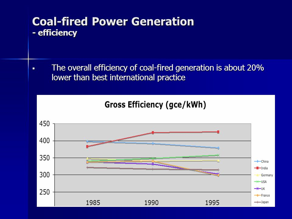  The overall efficiency of coal-fired generation is about 20% lower than best international practice Coal-fired Power Generation - efficiency
