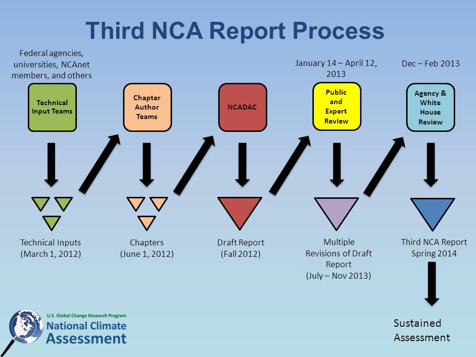 Third NCA Report Process Technical Input Teams Chapter Author Teams NCADAC Technical Inputs (March 1, 2012) Chapters (June 1, 2012) Draft Report (Fall 2012) Public and Expert Review Agency & White House Review Third NCA Report Spring 2014 January 14 – April 12, 2013 Multiple Revisions of Draft Report (July – Nov 2013) Federal agencies, universities, NCAnet members, and others Dec – Feb 2013 Sustained Assessment