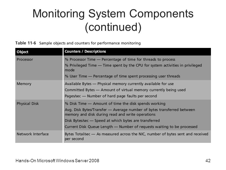 Hands-On Microsoft Windows Server Monitoring System Components (continued)