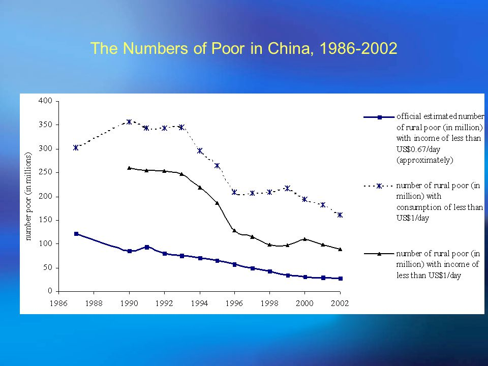 The Numbers of Poor in China,
