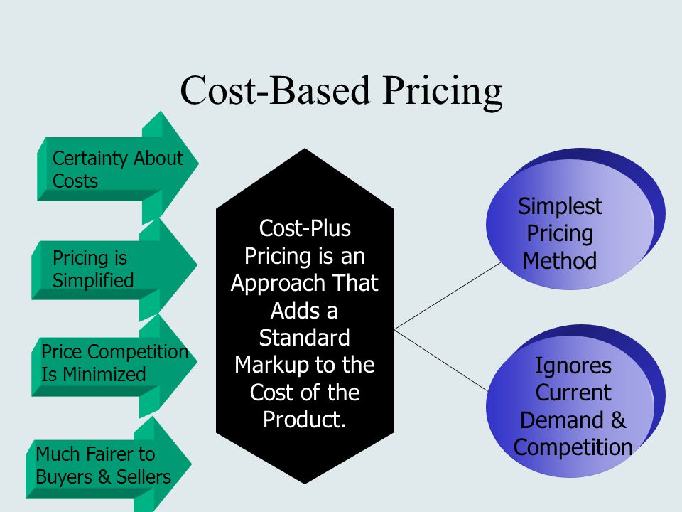 cost and price