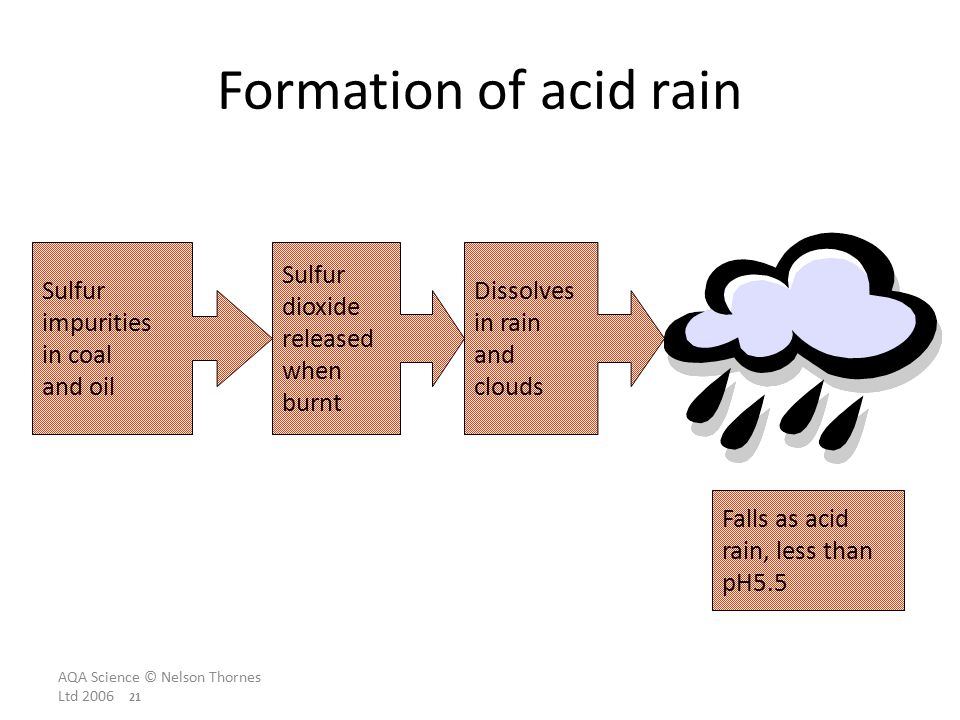 AQA Science © Nelson Thornes Ltd Formation of acid rain Sulfur impurities in coal and oil Sulfur dioxide released when burnt Dissolves in rain and clouds Falls as acid rain, less than pH5.5