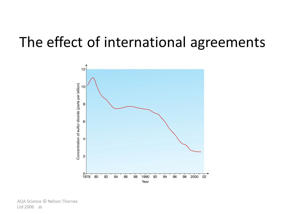AQA Science © Nelson Thornes Ltd The effect of international agreements