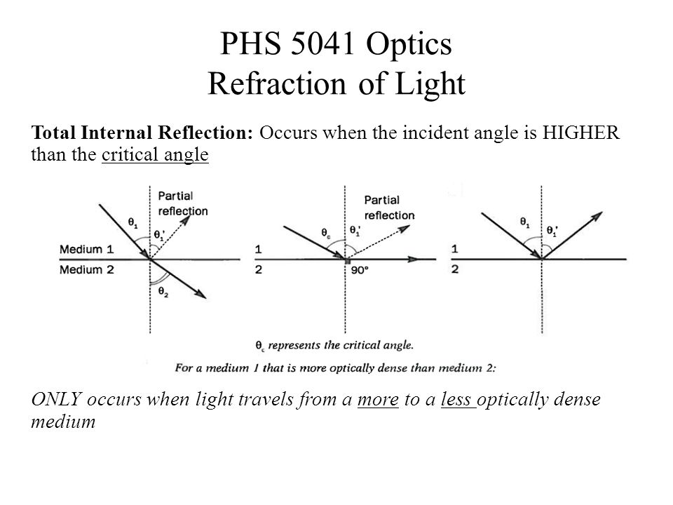 PHS 5041 Optics Refraction of Light Total Internal Reflection: Occurs when the incident angle is HIGHER than the critical angle ONLY occurs when light travels from a more to a less optically dense medium