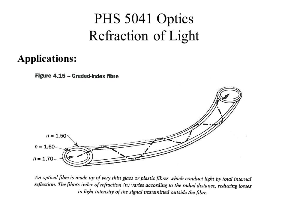 PHS 5041 Optics Refraction of Light Applications: