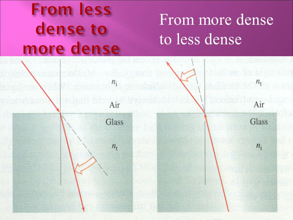 From more dense to less dense