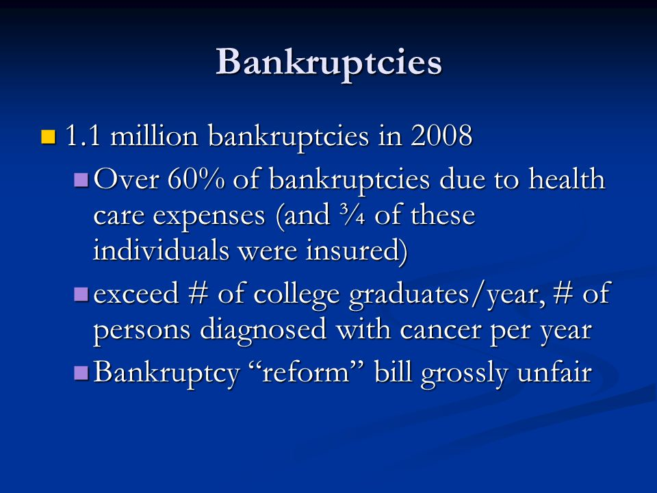 Bankruptcies 1.1 million bankruptcies in 2008 1.1 million bankruptcies in 2008 Over 60% of bankruptcies due to health care expenses (and ¾ of these individuals were insured) Over 60% of bankruptcies due to health care expenses (and ¾ of these individuals were insured) exceed # of college graduates/year, # of persons diagnosed with cancer per year exceed # of college graduates/year, # of persons diagnosed with cancer per year Bankruptcy reform bill grossly unfair Bankruptcy reform bill grossly unfair