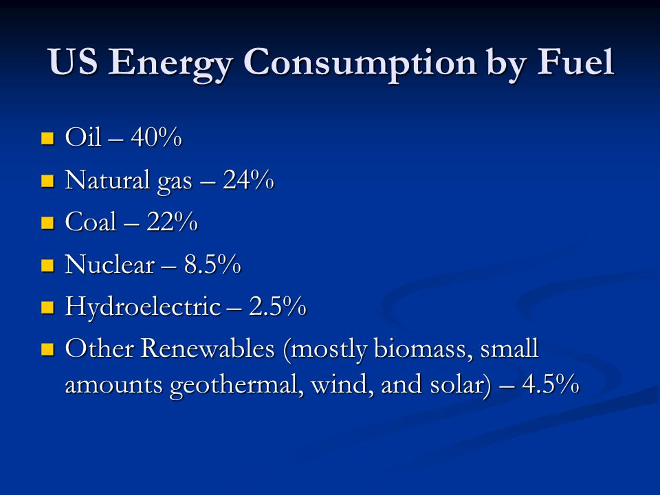 US Energy Consumption by Fuel Oil – 40% Oil – 40% Natural gas – 24% Natural gas – 24% Coal – 22% Coal – 22% Nuclear – 8.5% Nuclear – 8.5% Hydroelectric – 2.5% Hydroelectric – 2.5% Other Renewables (mostly biomass, small amounts geothermal, wind, and solar) – 4.5% Other Renewables (mostly biomass, small amounts geothermal, wind, and solar) – 4.5%