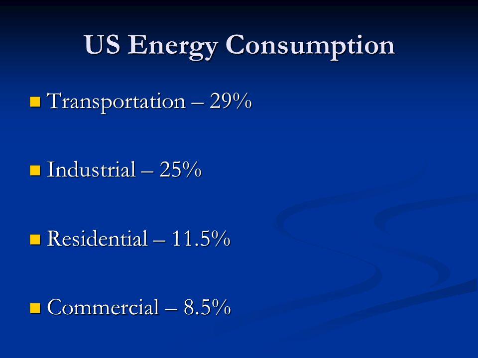 US Energy Consumption Transportation – 29% Transportation – 29% Industrial – 25% Industrial – 25% Residential – 11.5% Residential – 11.5% Commercial – 8.5% Commercial – 8.5%