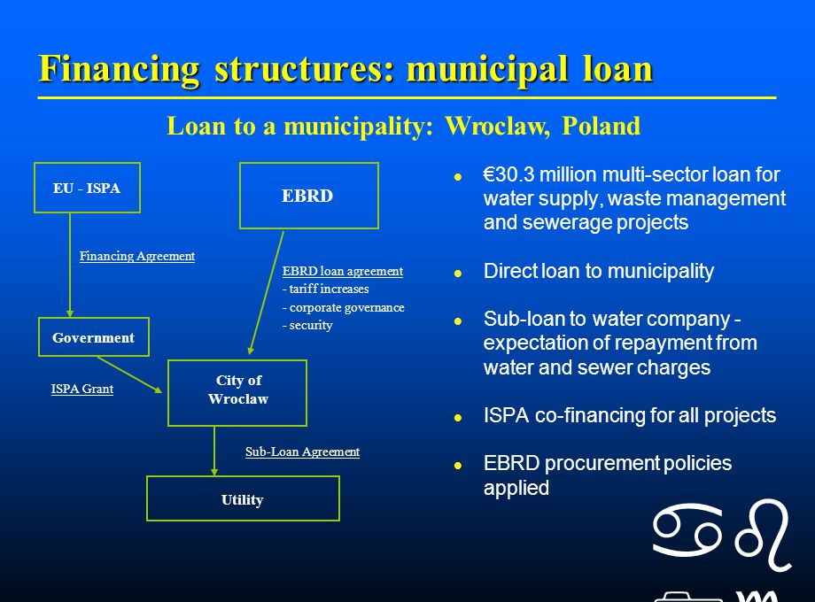    Financing structures: municipal loan €30.3 million multi-sector loan for water supply, waste management and sewerage projects Direct loan to municipality Sub-loan to water company - expectation of repayment from water and sewer charges ISPA co-financing for all projects EBRD procurement policies applied Loan to a municipality: Wroclaw, Poland Government Utility ISPA Grant Sub-Loan Agreement EU - ISPA EBRD EBRD loan agreement - tariff increases - corporate governance - security Financing Agreement City of Wroclaw