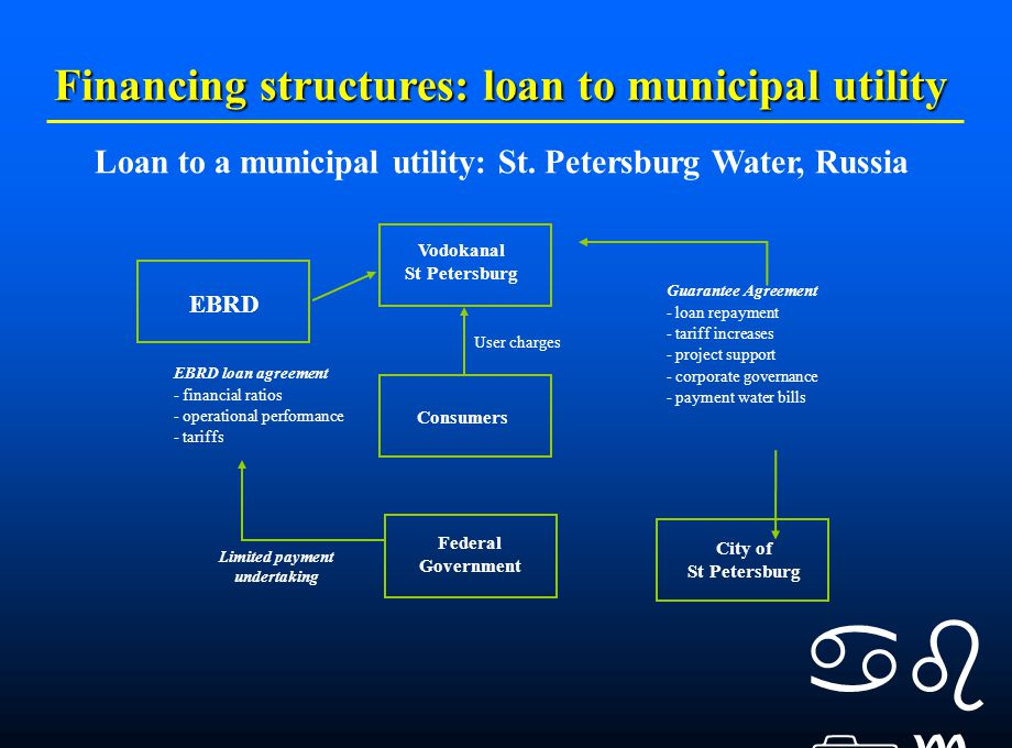    Financing structures: loan to municipal utility Limited payment undertaking City of St Petersburg User charges Consumers Federal Government EBRD Vodokanal St Petersburg Loan to a municipal utility: St.