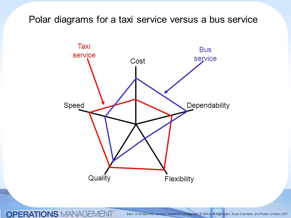 Slack, Chambers and Johnston, Operations Management 5 th Edition © Nigel Slack, Stuart Chambers, and Robert Johnston 2007 Polar diagrams for a taxi service versus a bus service Cost Quality Flexibility DependabilitySpeed Taxi service Bus service