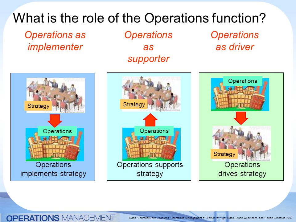 Slack, Chambers and Johnston, Operations Management 5 th Edition © Nigel Slack, Stuart Chambers, and Robert Johnston 2007 What is the role of the Operations function.