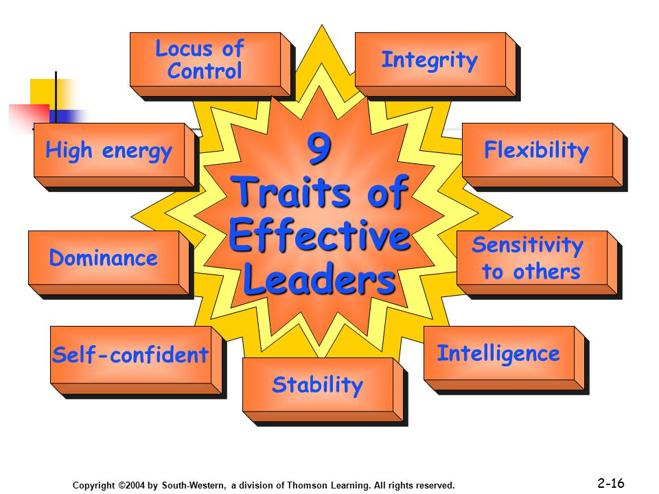 Copyright ©2004 by South-Western, a division of Thomson Learning. All rights reserved. 2-16 Locus of Control Locus of Control Integrity High energy Fl