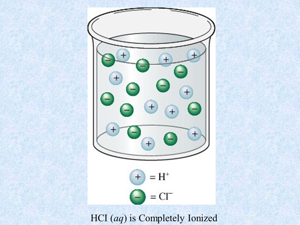 HCI (aq) is Completely Ionized