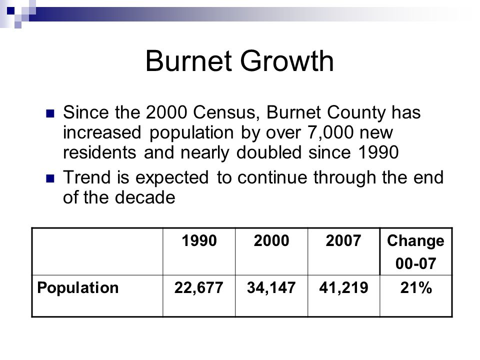 Burnet Growth Since the 2000 Census, Burnet County has increased population by over 7,000 new residents and nearly doubled since 1990 Trend is expected to continue through the end of the decade Change Population22,67734,14741,21921%